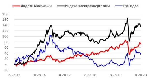 Ребазированная динамика акций HYDR в сопоставлении с индексом МосБиржи и индексом электроэнергетики