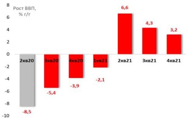 Консенсус-прогноз роста ВВП в августе 2020