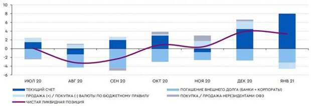 Баланс валютной ликвидности чуть снизится в январе, млрд долл.