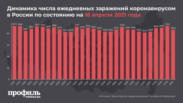За сутки 8632 новых случая COVID-19 выявлено в России