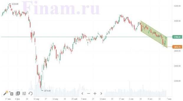 Российский рынок сделал ставку на выборы в США