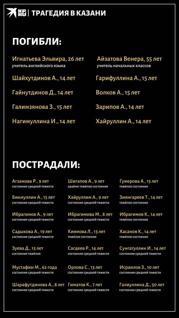 О Казани