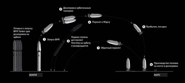 Архитектура будущей миссии наМарс