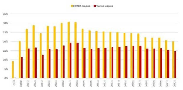 Прогноз по рентабельности по EBITDA и прибыли