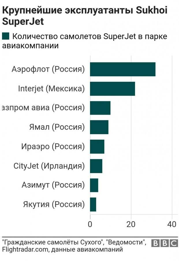 """""""Суперджету"""" 10 лет: сложная судьба российского авиалайнера"""