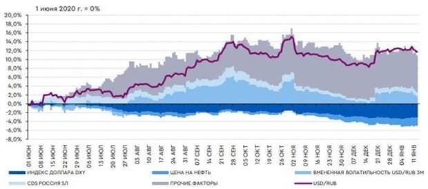 Изменение модельного курса рубля с учетом вклада различных факторов