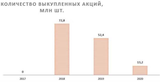 Количество выкупленных акций