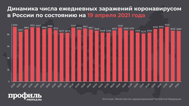 За сутки в России выявили 8589 новых случаев заражения коронавирусом