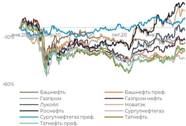Динамика акций нефтегазового сектора РФ