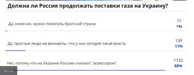 Более 85% россиян против поставки газа на Украину