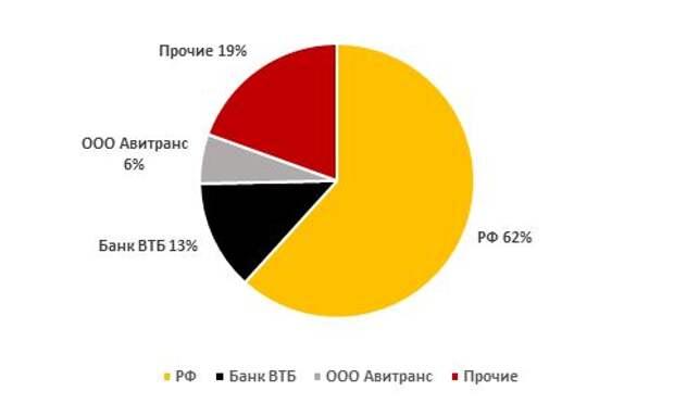 """Структура акционерного капитала """"РусГидро"""""""