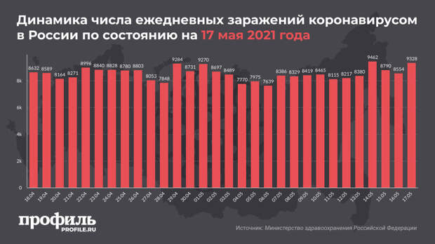 В России выявлено 9328 новых случаев COVID-19