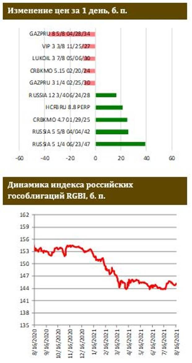 ФИНАМ: Рынок ОФЗ бодро начал неделю